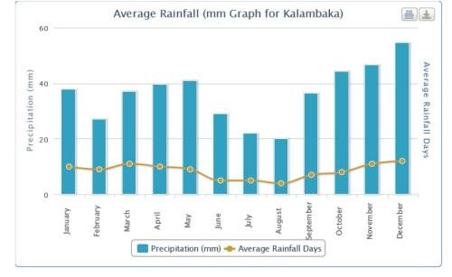 Julho ou agosto: certeza de quase nenhuma chuva