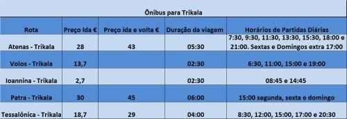 Ônibus entre Trikala e outras cidades gregas