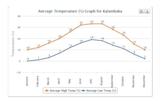 Oscilação das temperaturas durante o ano