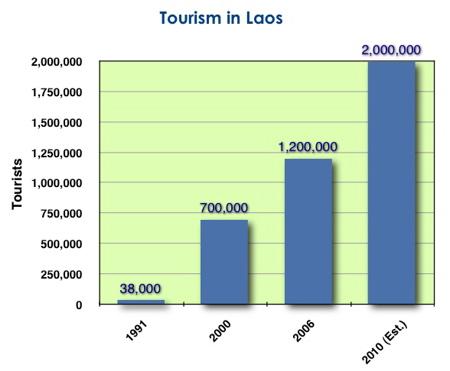 Laos cada vez mais turistas felizes, menos nós