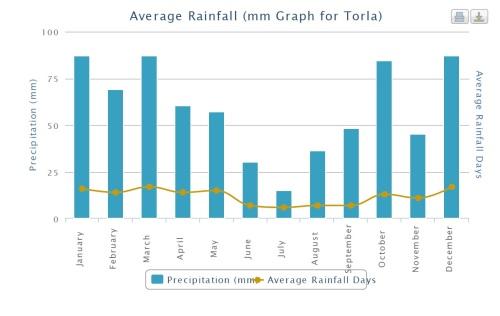 Outro motivo para vistar Torla no verão são as chuvas escassas da estação