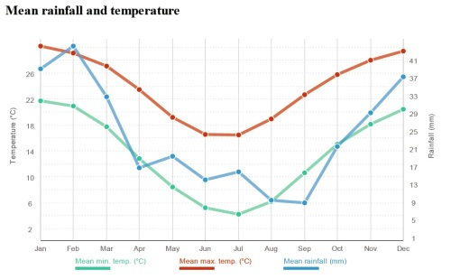 Temperatura e chuvas durante o ano