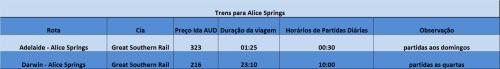 Opções de trem a Alice Springs