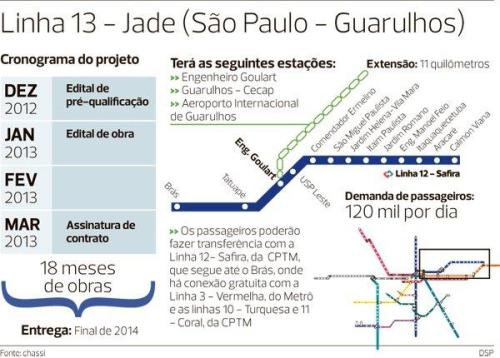 Metrô para o aeroporto de Guarulhos por enquanto só no papel