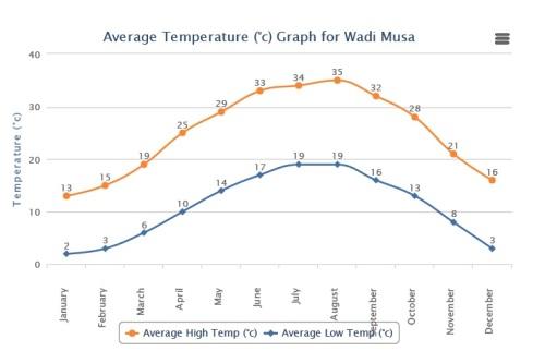 Temperaturas médias em Petra