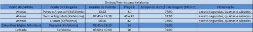 Tabela de horários, preços e tempo de viagem em ferry para Kefalonia (Clique na imagem para ampliar)