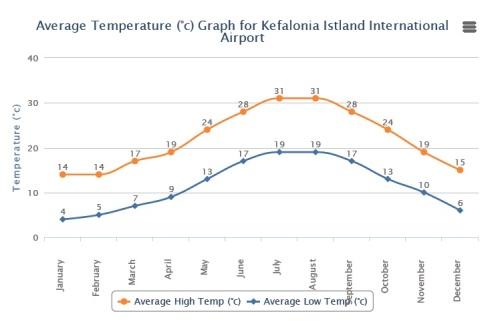 Temperaturas médias ao longo do ano em Kefalonia
