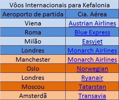 Vôos internacionais para Kefalonia