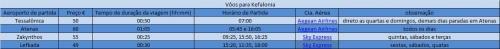 Tabela de horários, preços e tempo de viagem de avião para Kefalonia (Clique na imagem para ampliar)