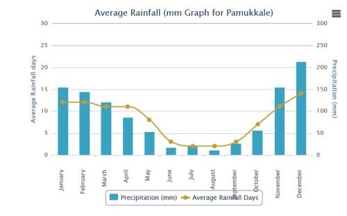 Poucas chuvas no verão. Data ideal para conhecer Pamukkale
