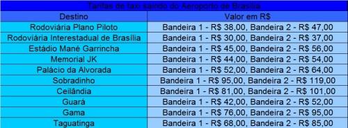 Preço de táxi para diversos pontos de Brasília