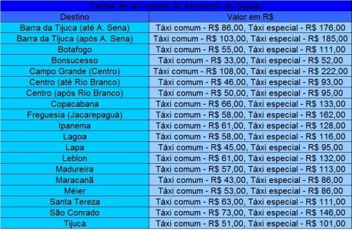 Preços de táxi do Galeão a diferentes lugares no Rio de Janeiro