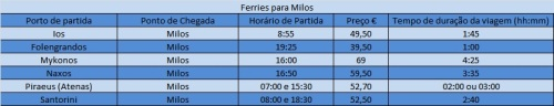 Ferries que servem Milos
