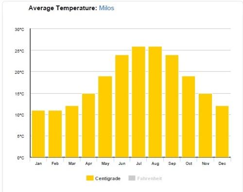 Temperaturas médias durante o ano