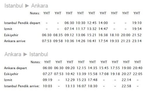 Tabela de horários em cada parada do trem Istambul - Ancara