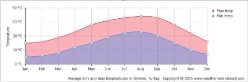 Temperaturas máximas e mínimas a cada mês na Capadócia