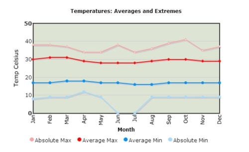 Temperaturas não muito quentes durante todo ano