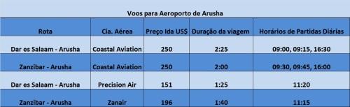 Tabela de voos nacionais para o Aeroporto de Arusha