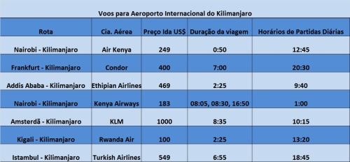 Tabela de voos internacionais para o Aeroporto Internacional do Kilimanjaro