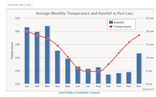 Quadro de temperaturas e chuvas durante o ano