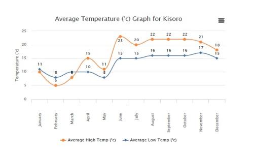 Temperaturas praticamente estáveis